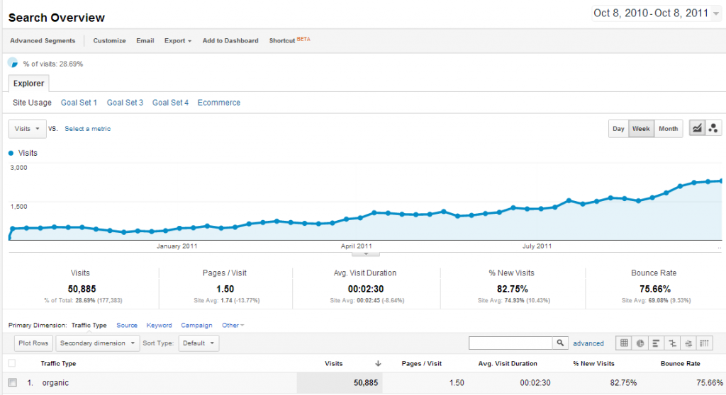 how-i-used-guest-blogging-to-grow-a-site's-search-traffic