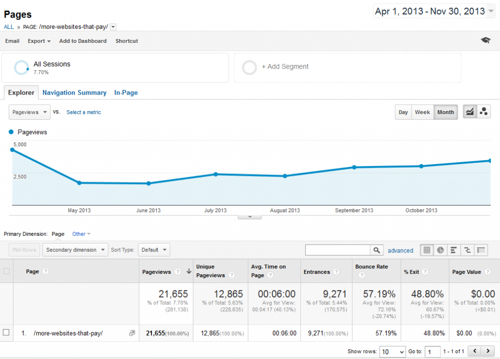 8 months traffic for more websites that pay