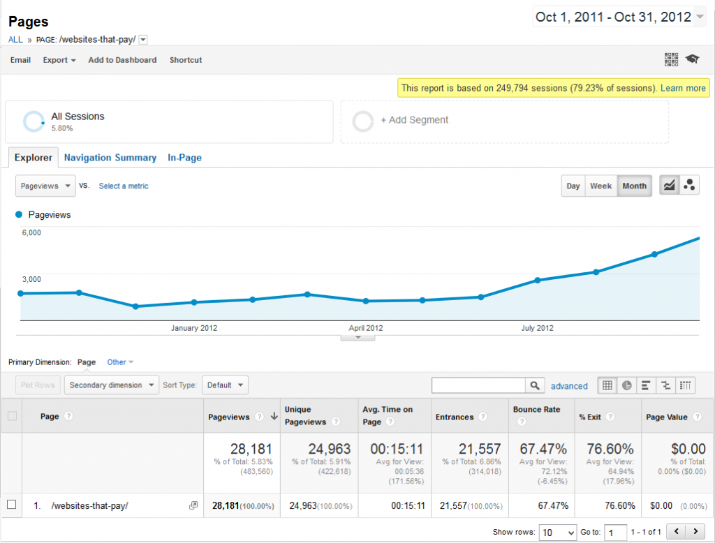 One year traffic for websites that pay
