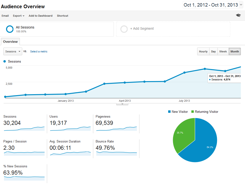 One year monthly traffic growth